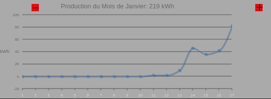 graphique de production janvier 2021 installation de Saint-Auban